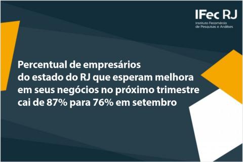 Percentual de empresários do estado do RJ que esperam melhora em seus negócios no próximo trimestre cai de 87% para 76% em setembro